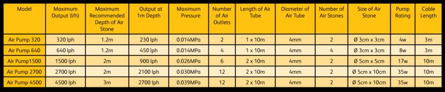 air-pump-performance