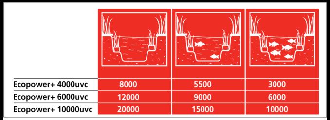 ecopower-pond-data
